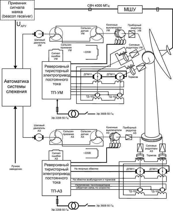 датчиков положения антенны