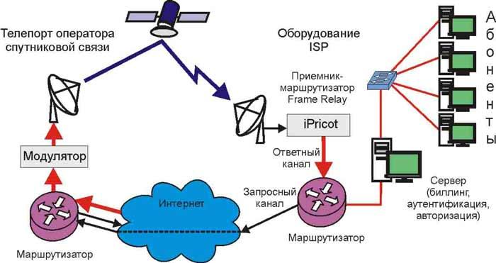 провайдер спутникового интернета в россии