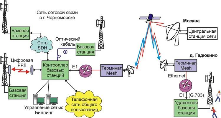 Полносвязные спутниковые сети