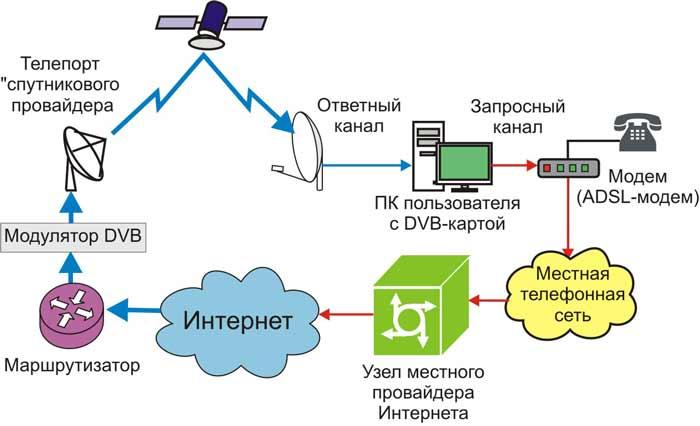 какое спутниковое интернет
