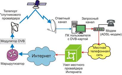 спутниковое интернет соединение