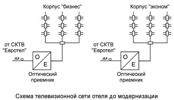 Схема телевизионной сети отеля