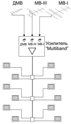 Схема коллективной антенны с общим усилителем