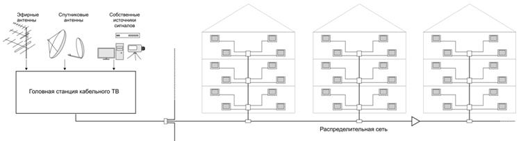 Система кабельного телевидения