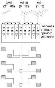 Схема эфирной СКПТ с головной станцией прямого усиления.