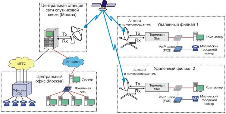 вещание спутникового интернета
