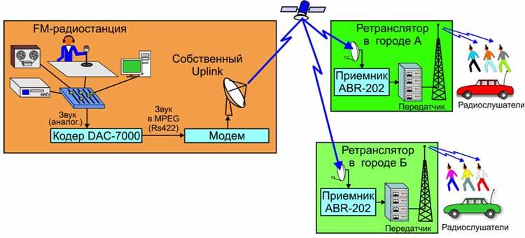 Спутниковая связь Решения для FMрадиостанций