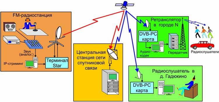 dvb-ip стример: