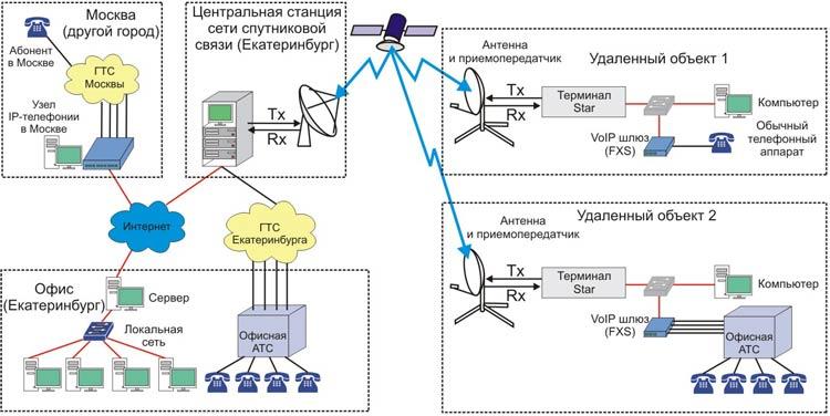 спутниковой станции VSAT.