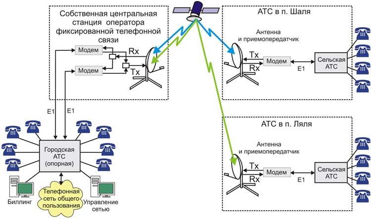 Схема станция оператора