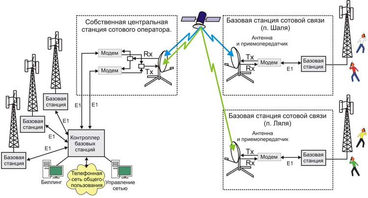 Как сделать усилитель сигнала сотовой связи самому 3