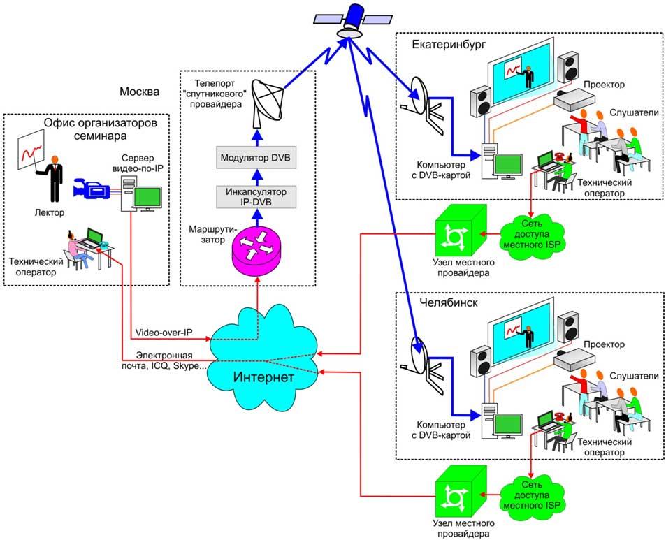 Схема потокового вещания