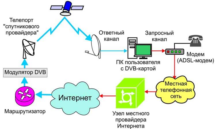 Асимметричная (односторонняя) схема подключения к спутниковому интернету позволяет пользователю получать данные на...