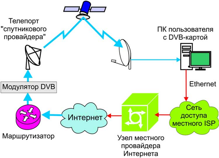 быстрый спутниковый интернет: