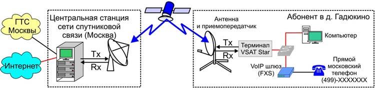 Схема подключения телефона с