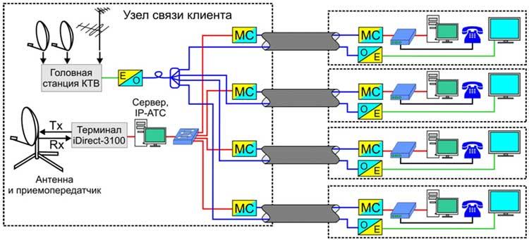 Фактическая схема кабельной